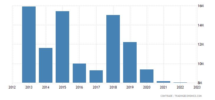 italy imports maldives