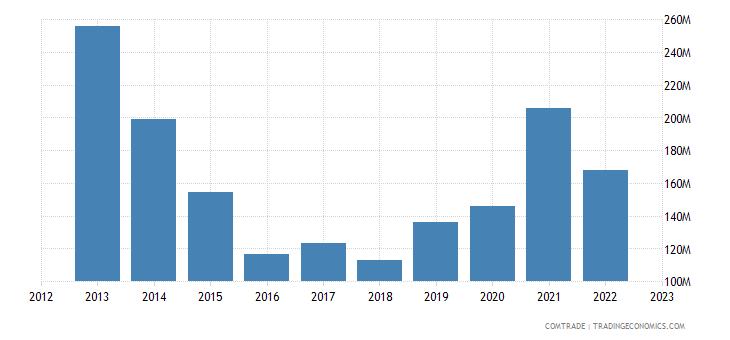 italy imports mauritania