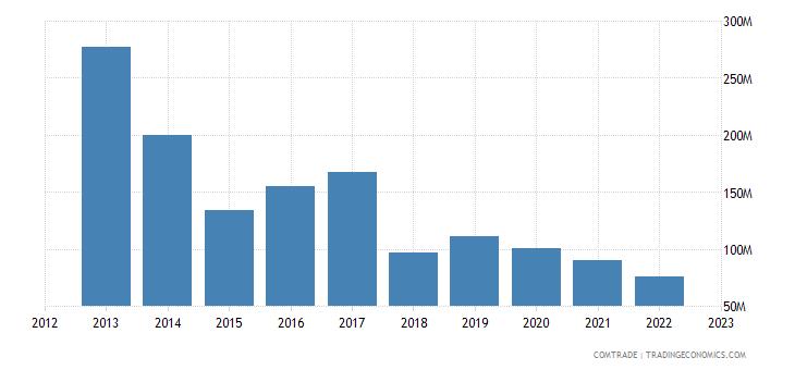 italy imports mauritius