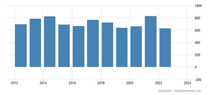 italy imports merchandise customs current us$ millions seas adj  wb data