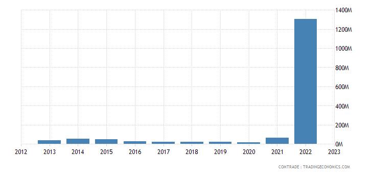 italy imports montenegro