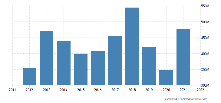 italy imports mozambique