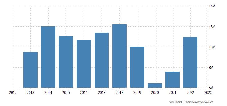 italy imports nepal