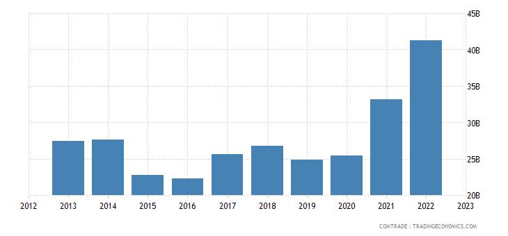 italy imports netherlands