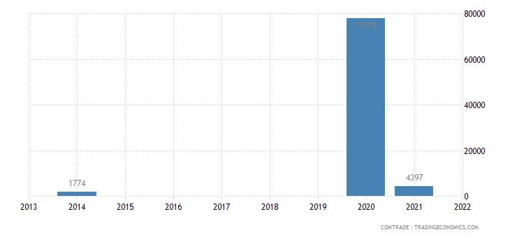 italy imports niue