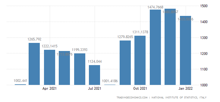 Italy Imports of Agriculture, Hunting & Related Service