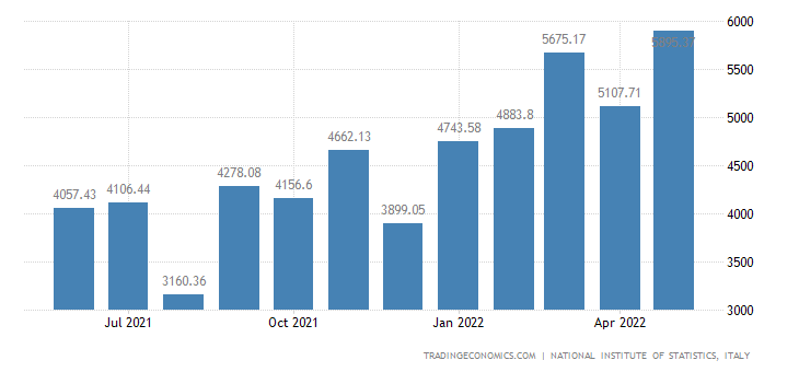 Italy Imports of Chemical & Synthetic Fibre Prds.