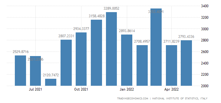 Italy Imports of Computer Electronic and Optical