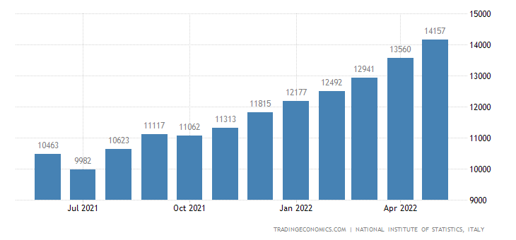 Italy Imports of Consumer Goods