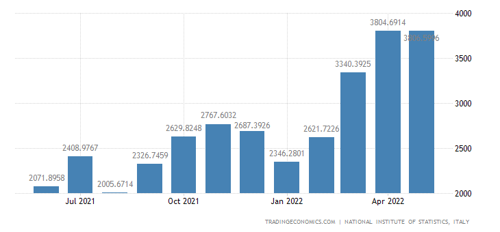 Italy Imports of Crude Oil
