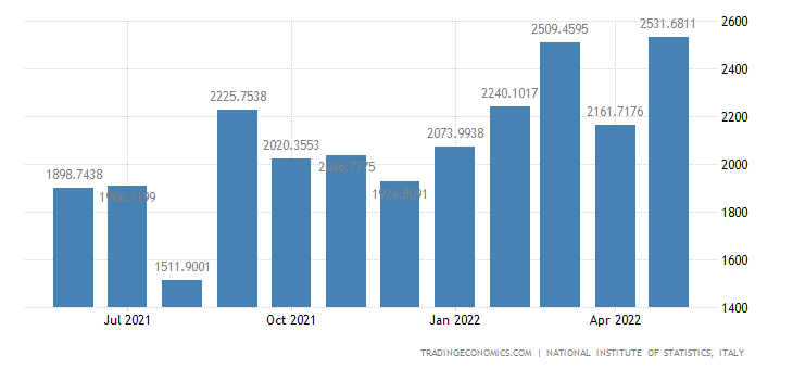 Italy Imports of Electrical Equipment