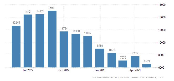 Italy Imports of Energy