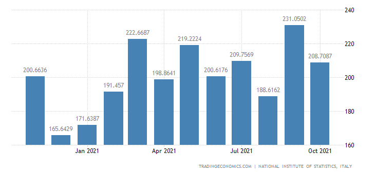 Italy Imports of Furniture