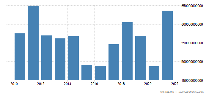 italy imports of goods and services bop us dollar wb data