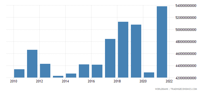 italy imports of goods and services current lcu wb data