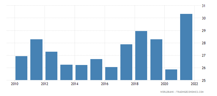 italy imports of goods and services percent of gdp wb data
