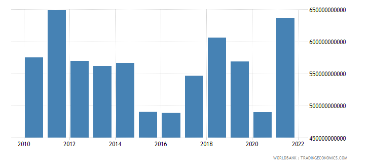 italy imports of goods and services us dollar wb data