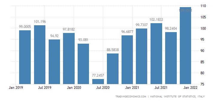 Italy Imports of Goods (new Scheme) (wda)