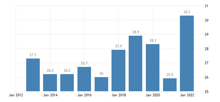italy imports of goods services eurostat data