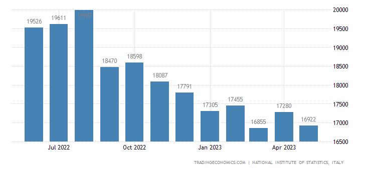 Italy Imports of Intermediate Goods