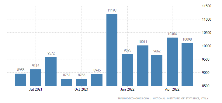 Italy Imports of Investment Goods