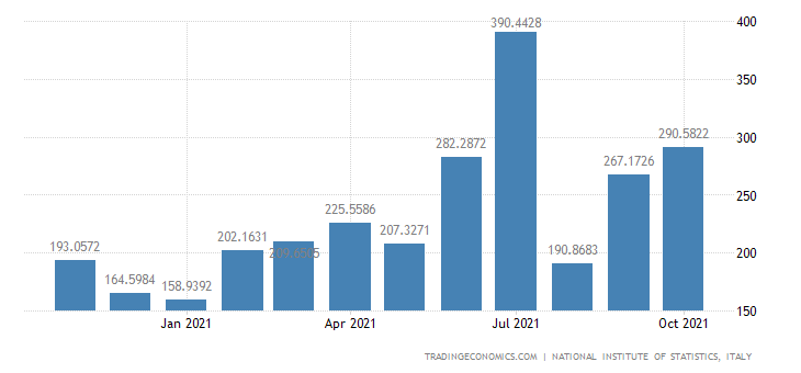 Italy Imports of Jewellery & Related Articles