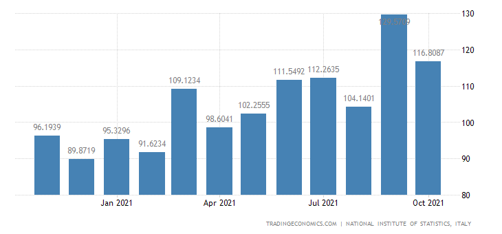 Italy Imports of Manufacture of Articles of Paper & Pap