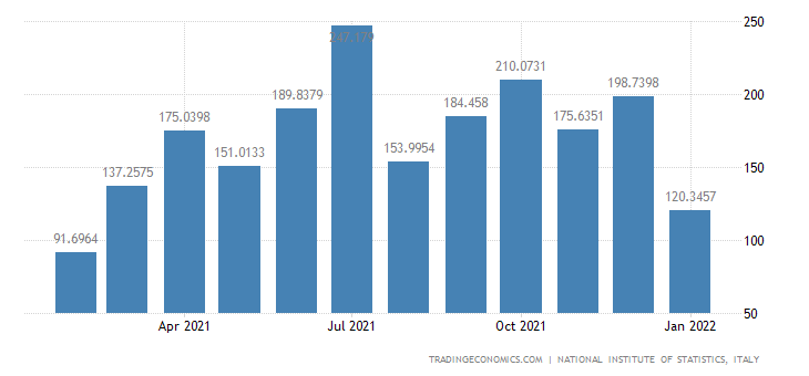 Italy Imports of Manufacture of Beverages