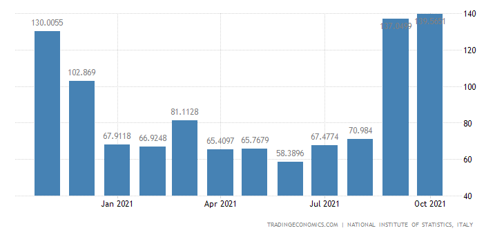 Italy Imports of Manufacture of Games & Toys