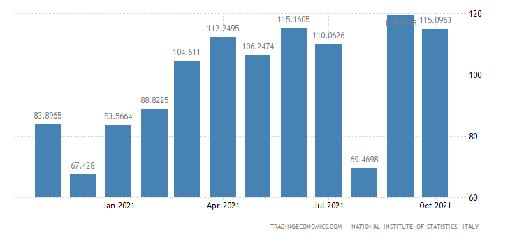 Italy Imports of Manufacture of Man-made Fibres