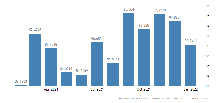 Italy Imports of Manufacture of Prepared Animal Feeds