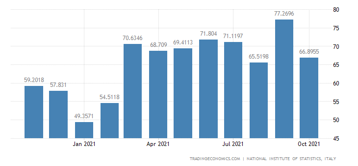 Italy Imports of Manufacture of Sports Goods