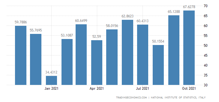 Italy Imports of Manufacture of Tanks, Reservoirs & Con