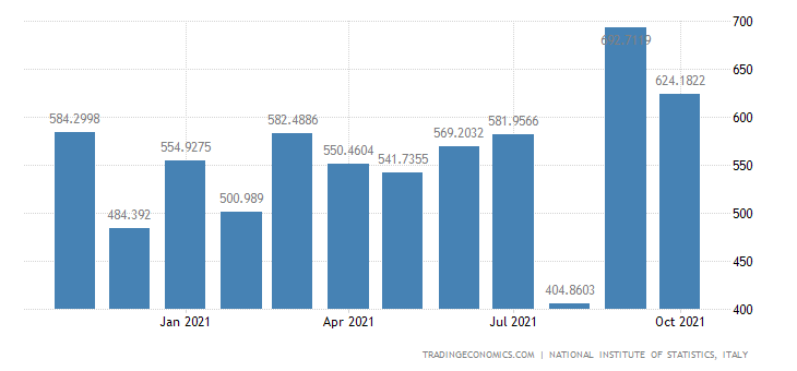 Italy Imports of Textiles