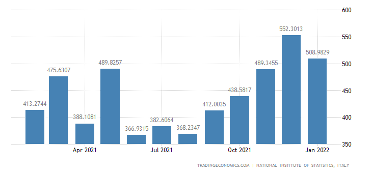 Italy Imports of Manufacture of Vegetable & Animal Oils