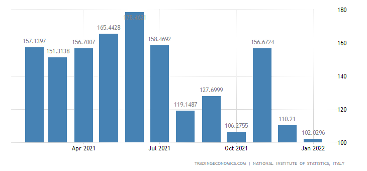 Italy Imports of Manufacture Tobacco Products