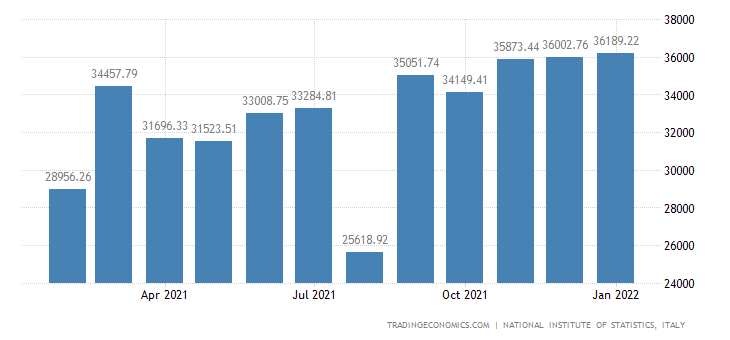 Italy Imports of Manufactured Products