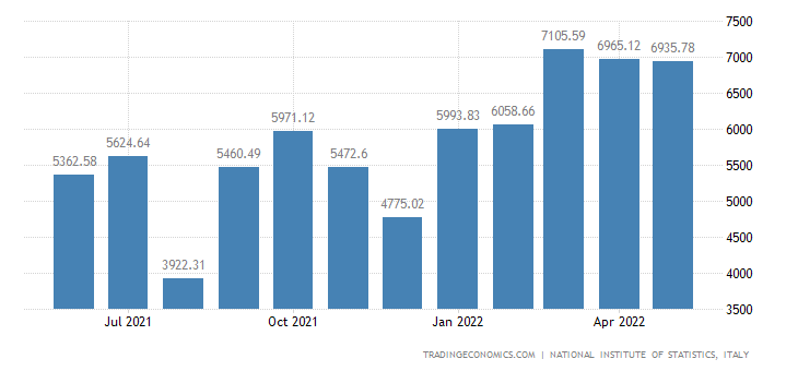 Italy Imports of Metal Products