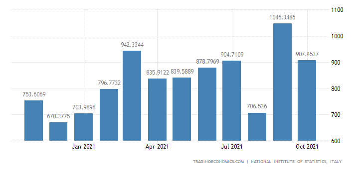 Italy Imports of Mfc of Fabricated Metal Products, Exc