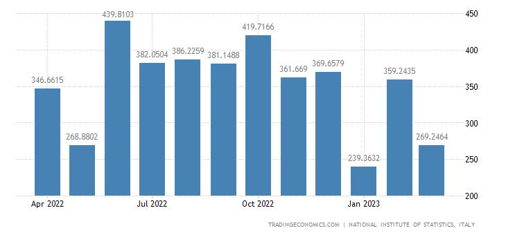 Italy Imports of Mining & Agglomeration of Hard Coal