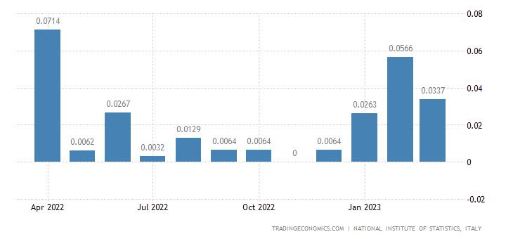Italy Imports of Mining & Agglomeration of Lignite