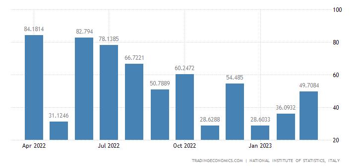 Italy Imports of Mining of Iron Ores