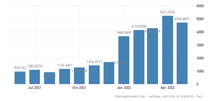 Italy Imports of Natural Gas