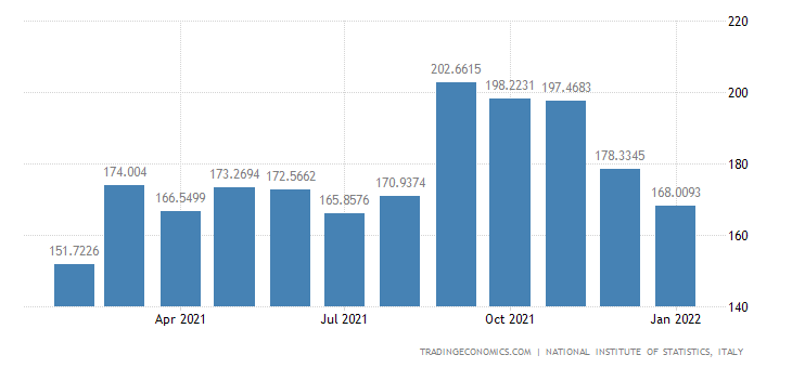 Italy Imports of Processing & Preserving of Fruit & Veg