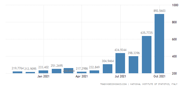 Italy Imports of Production & Distribution of Electrici