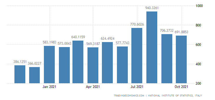 Italy Imports of Refined Petroleum Products