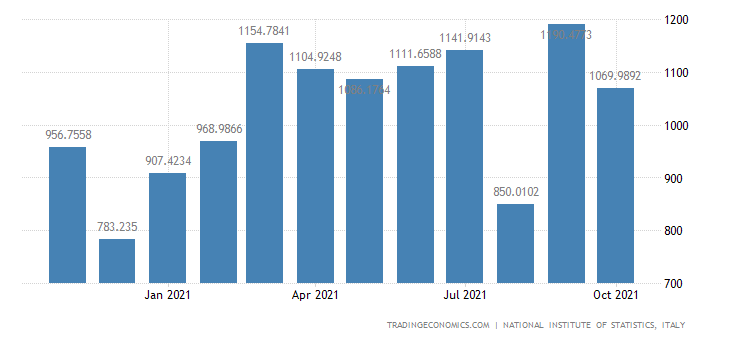 Italy Imports of Rubber & Plastic Products
