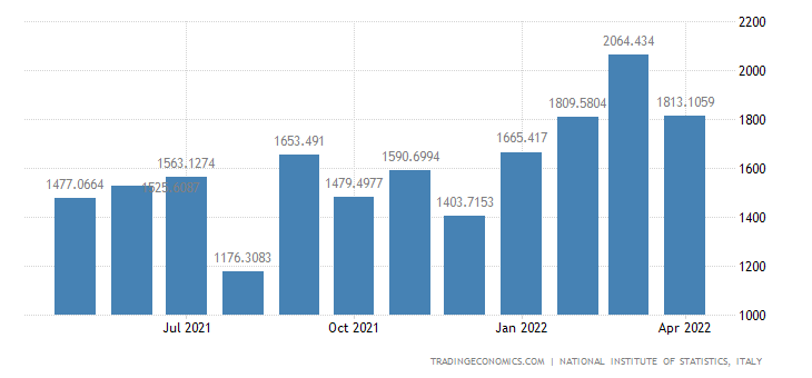 Italy Imports of Rubber, Plastics & Non-metalliferous M