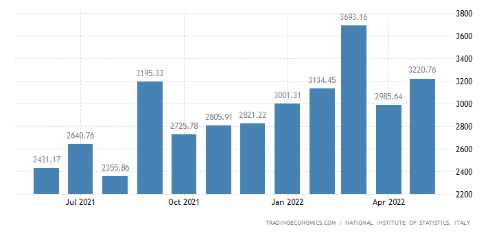 Italy Imports of Textile & Apparel Products