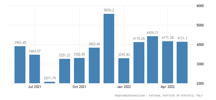 Italy Imports of Transport